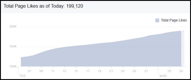 Organic Facebook Fan Growth - That Oregon Life Brand Optimization