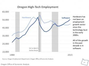 Oregon High Tech Sector Growth