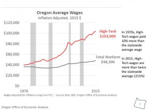 Oregon Tech Sector Wages