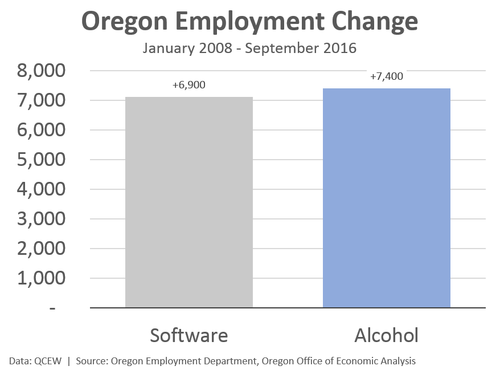 Oregon Alcohol Industry vs. Software