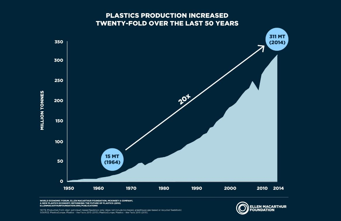 Plastic Product Consumption Over Last 50 Years