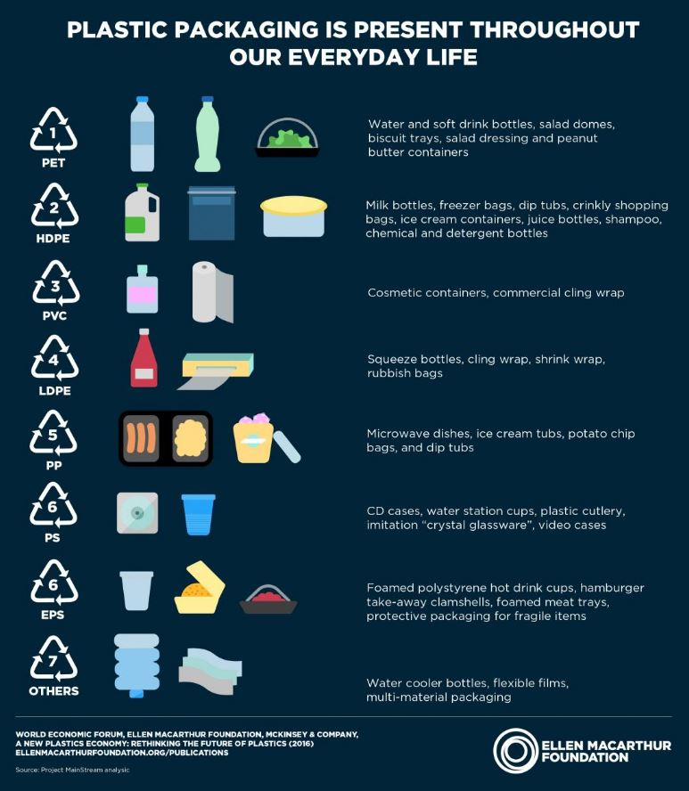 Plastic Product Waste - Oregon Coast Clean Up